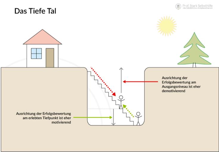 "Abbildung 2: Flipchart ""Tiefes Tal"